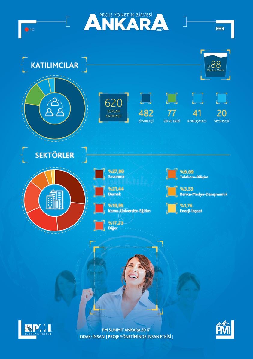 Ankara Infograph
